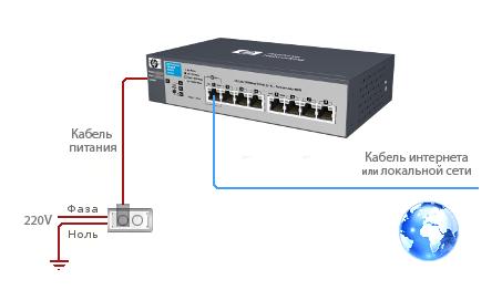 Руководство по настройке домашних маршрутизаторов